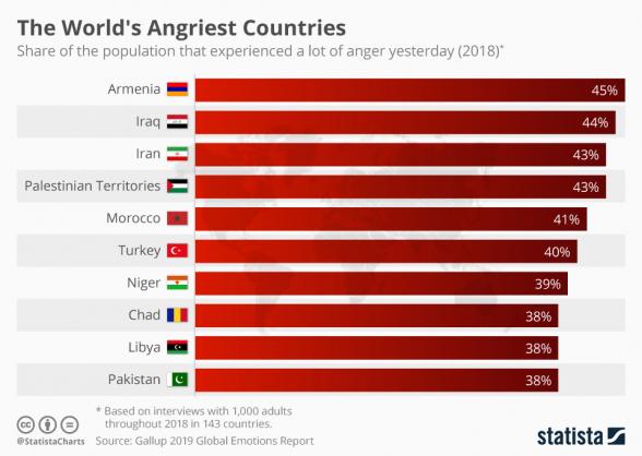 Gallup-ի՝ զայրույթի և ատելության մասին 2019թ. համաշխարհային զեկույցում մենք առաջին տեղում ենք