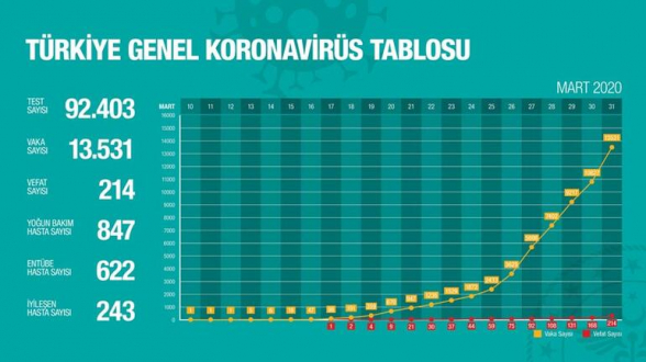 Թուրքիայում կորոնավիրուսով վարակվածների թիվը հասել է 13․531-ի. ermenihaber