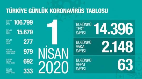 Թուրքիայում կորոնավիրուսից մահացել է 277 քաղաքացի