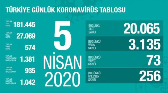 В Турция от коронавируса умерли 574 человека