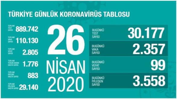 Թուրքիայում կորոնավիրուսով վարակման դեպքերի թիվն անցել է 110․000-ը