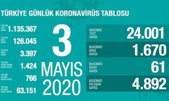 Թուրքիայում կորոնավիրուսից բուժվածների թիվն անցել է ակտիվ դեպքերի թվից. ermenihaber