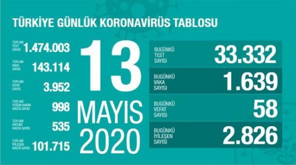 Թուրքիայում 1 օրում կորոնավիրուսից 58 մարդ է մահացել. ermenihaber
