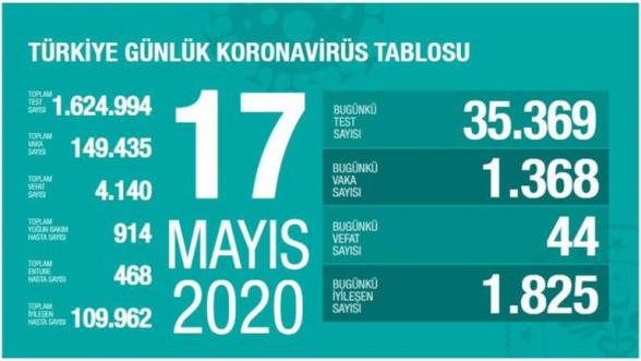 Թուրքիայում կորոնավիրուսից մահացածների թիվը հասել է 4․140-ի