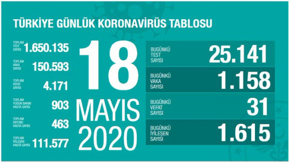 Թուրքիայում կորոնավիրուսից մահացածների թիվը հասել է 4․171-ի
