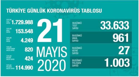 Թուրքիայում կորոնավիրուսից մահացել է ընդհանուր 4․249 մարդ