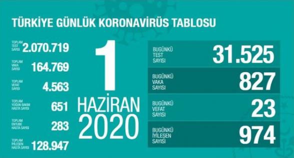 Թուրքիայում կորոնավիրուսից 1 օրում մահացել է 23 մարդ