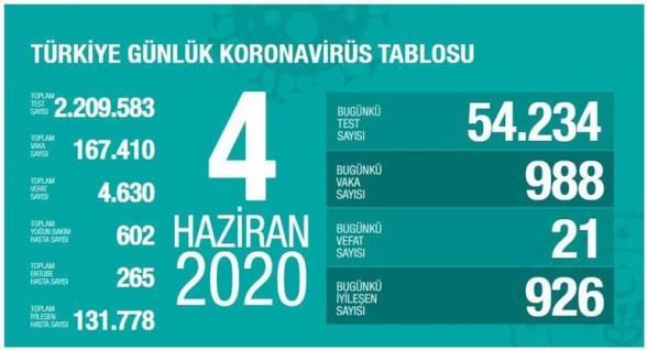 Թուրքիայում կորոնավիրուսով վարակման դեպքերի թիվը հասել է 167․410-ի