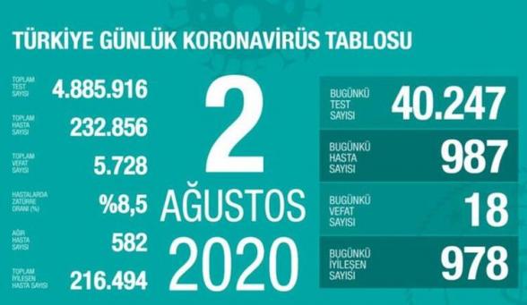 Թուրքիայում Covid-19-ից մահացածների թիվն անցել է 5․700-ը