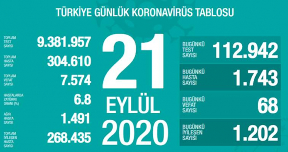 Թուրքիայում շարունակում է աճել կորոնավարակի դեպքերի թիվը