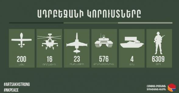 Последние данные о потерях Азербайджана – инфографика