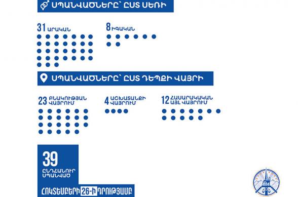 Մինչև հոկտեմբերի 26-ը ներառյալ Ադրբեջանի կողմից քաղաքացիական բնակավայրերի թիրախավորման հետևանքով սպանվել է 39 խաղաղ բնակիչ․ Արցախի ՄԻՊ (լուսանկար)