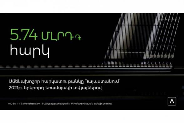Ամերիաբանկ. Հայաստանի առաջատար հարկատու բանկը` 2021 թ. երկրորդ եռամսյակի տվյալներով